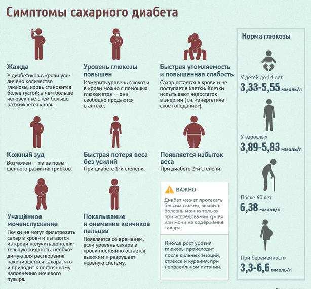 Simptomy-saharnogo-diabeta