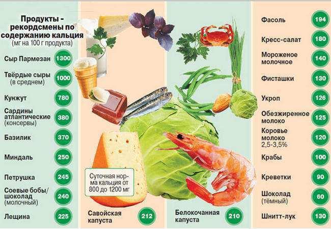 produkty-soderzhashie-kalcij