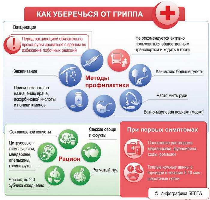 Profilaktika-grippa-i-prostudy