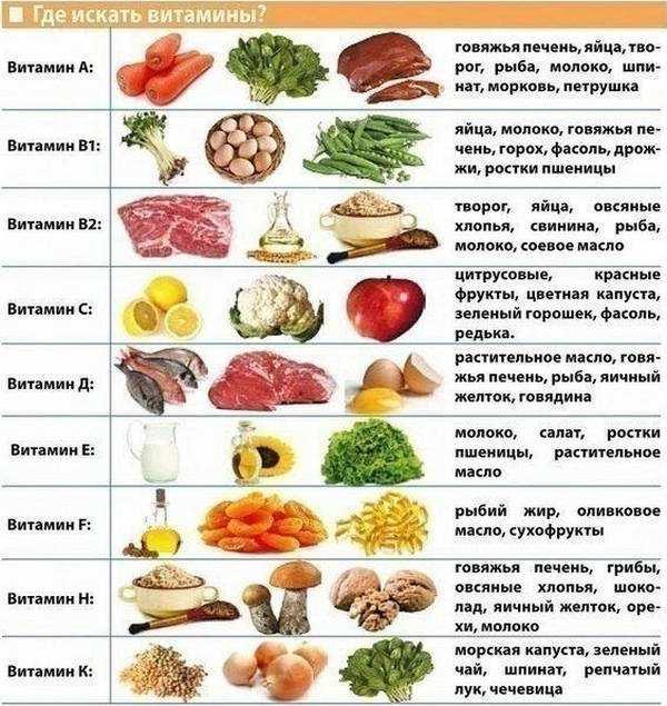 Vitaminy-v-produktah-pitanija