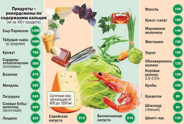 Продукты богатые кальцием