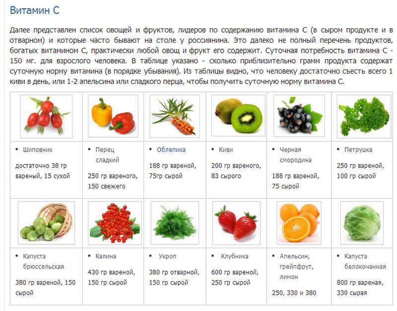 понимал содержание витаминов в овощах и фруктах для детей это даже