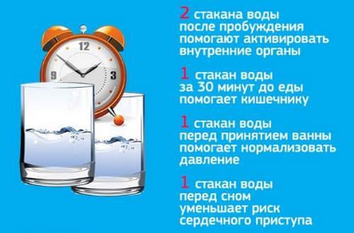 Польза воды для здоровья