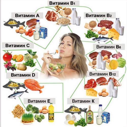 Витаминные продукты