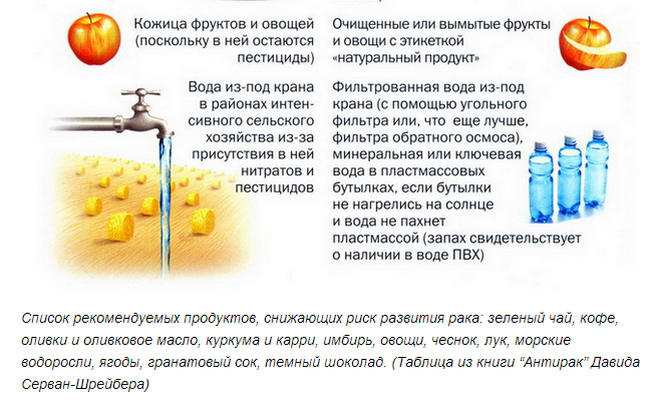 Produkty-ot-raka3