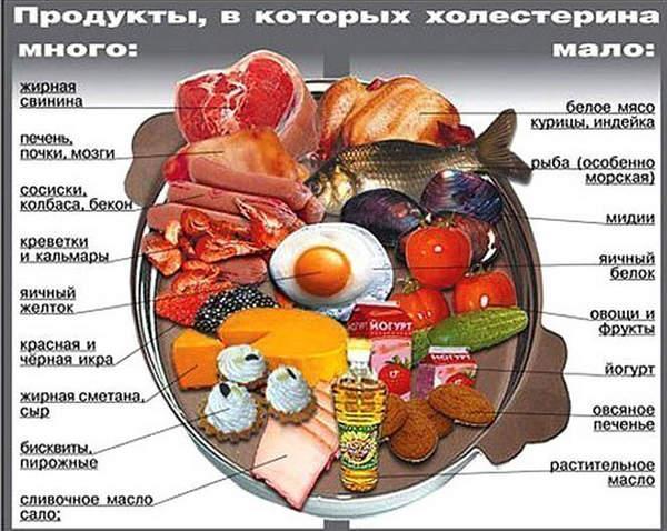 меню безжировой диеты