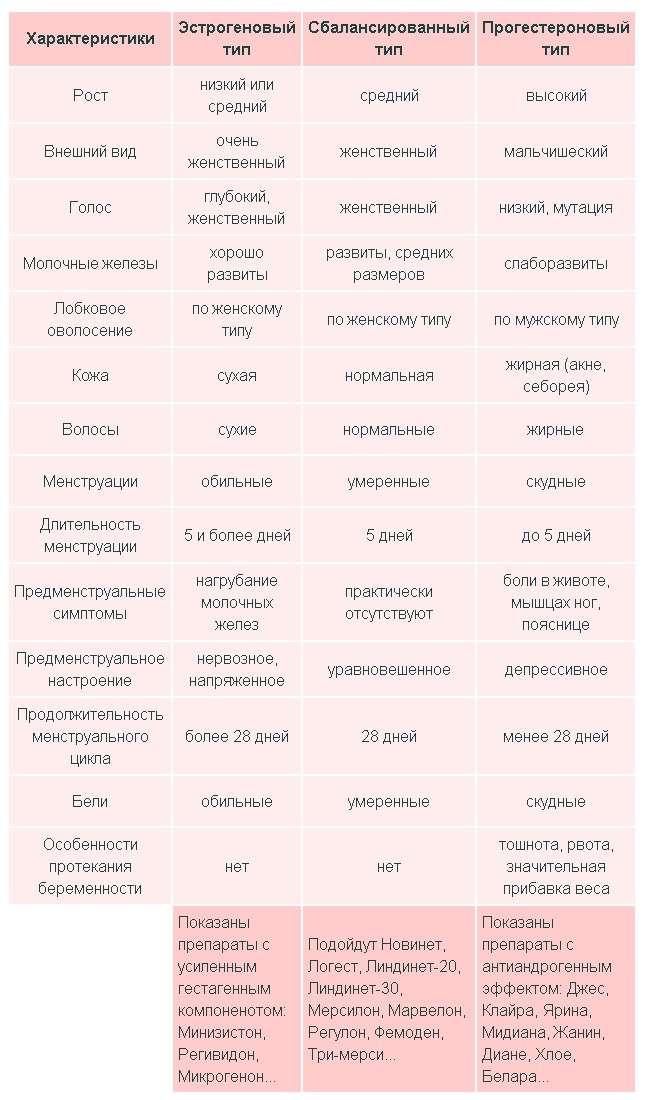 Таблица как выбрать противозачаточные таблетки самостоятельно