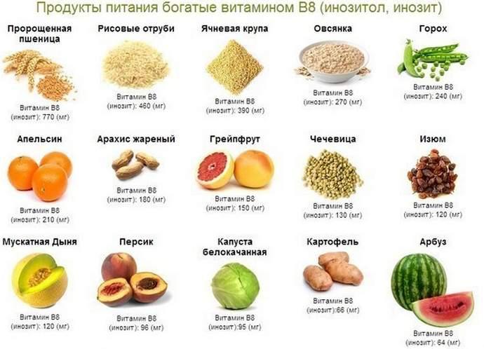 В каких продуктах питания содержится инозитол