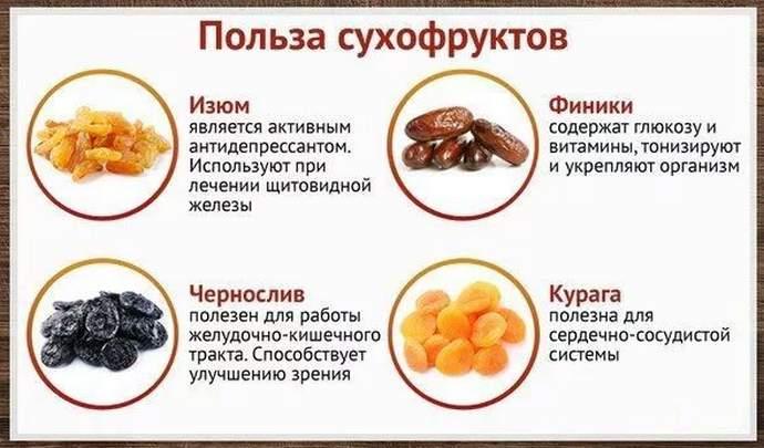 Польза сухофруктов