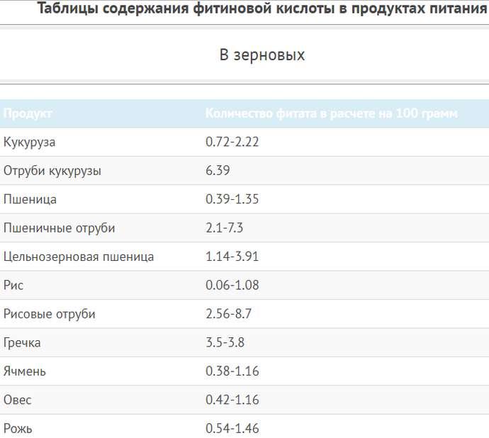 Таблица содержания фитиновой кислоты в продуктах питания