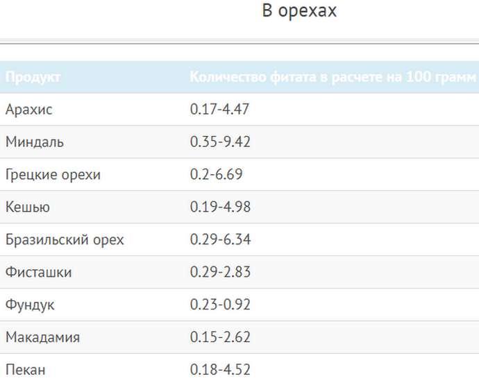 Таблица содержания фитиновой кислоты в орехах